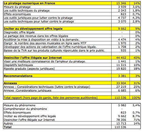 Les préoccupations de la Commission Olivennes mesurées en nombre de caractéres