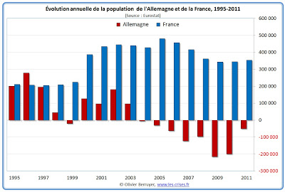 03-evolution-population-france-allemagne